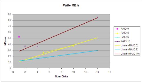 Write MB/s